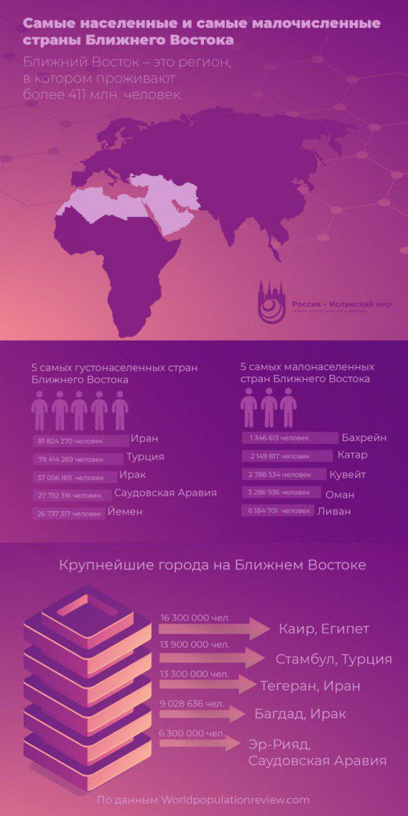 Самые населенные и самые малочисленные страны Ближнего Востока (ИНФОГРАФИКА)