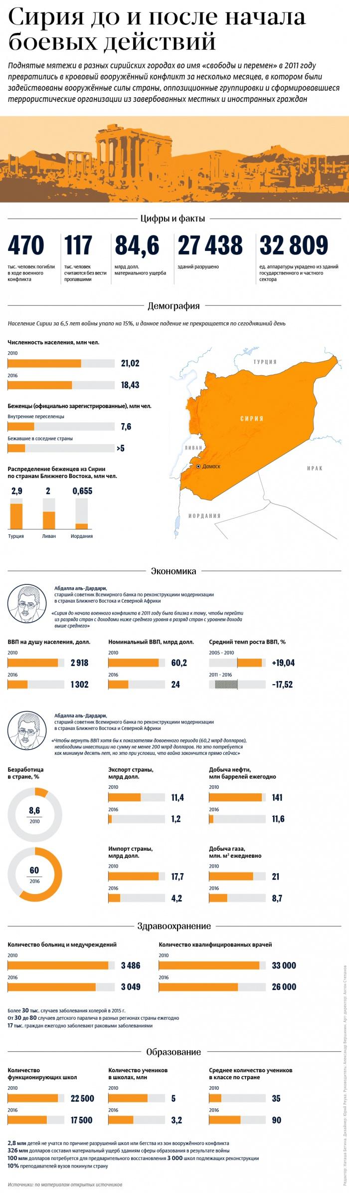 Сирия до и после начала боевых действий (ИНФОГРАФИКА)