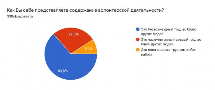 Международная летняя школа «Болгарский диалог культур – 2020». Итоги опроса